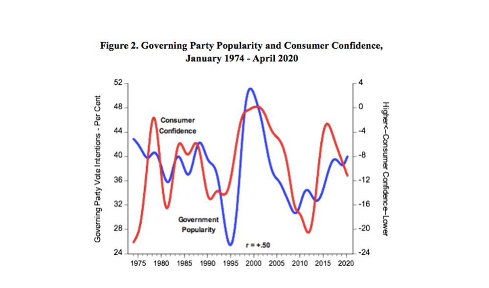 Consumer confidence wins and loses elections