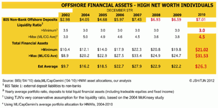 Offshore Financial Assets