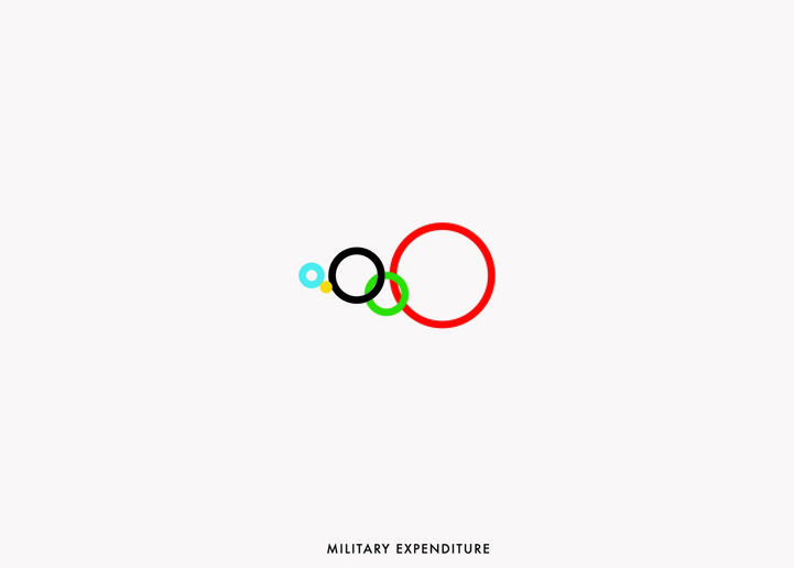 Olympic Rings: Military Expenditure