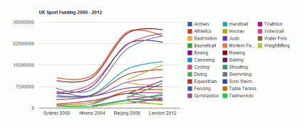 UK Sport funding for each individual sport 2000 - 2012