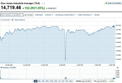"Dow Jones ""flash crash"" after the hacked tweet from the AP"