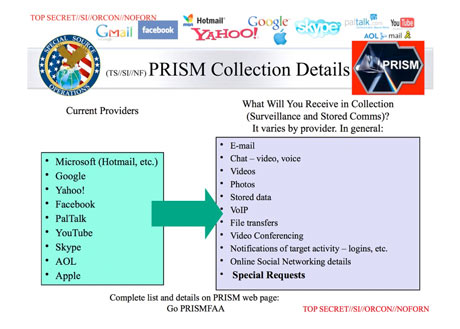 NSA slide demonstrating their PRISM digital spying capabilities
