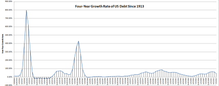US Debt Growth Rate Since 1913, Four-Year Periods