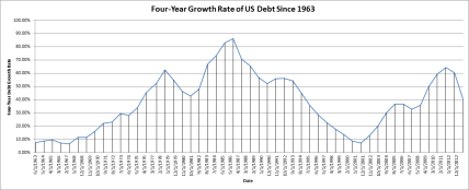 US Debt Growth Rate Since 1963, Four-Year Periods
