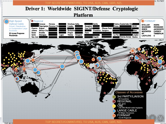 Worldwide SIGINT defence cryptologic platform