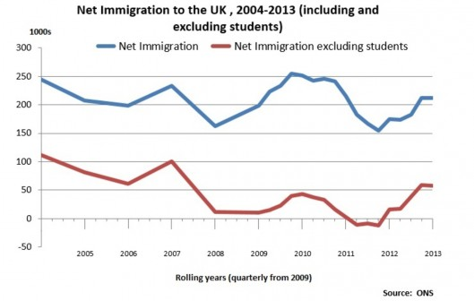 Net immigration looks very different when you take out the student population