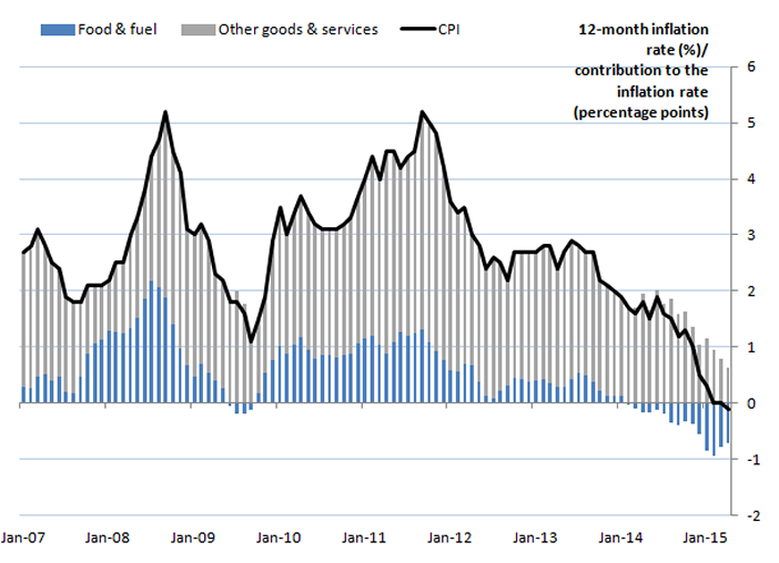 ONS graph of UK inflation and deflation