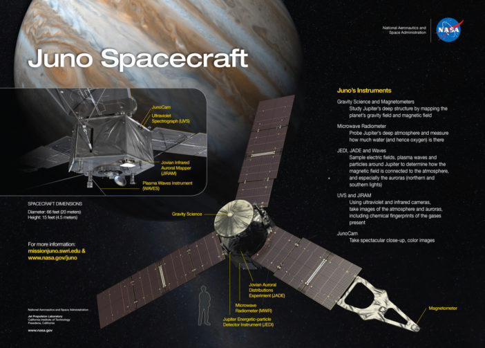 The suite of science instruments and scale of the Juno spacecraft.