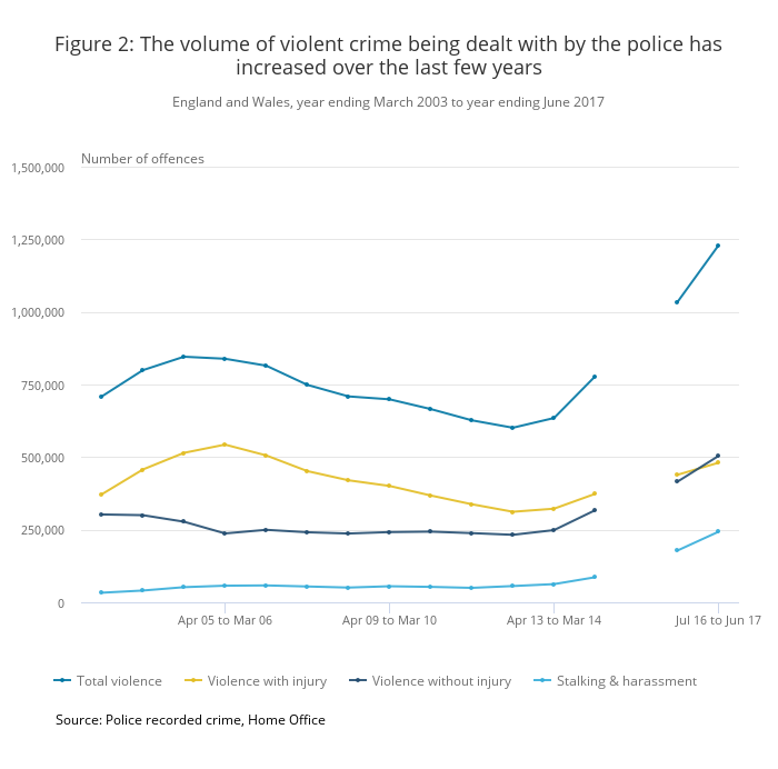 Violent crime in England and Wales 2016/2017. ONS