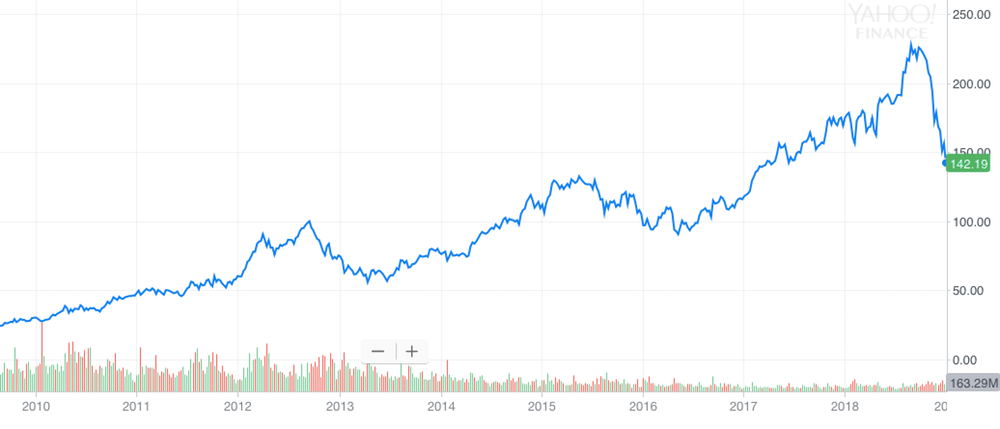 Apple share price 2010-2019