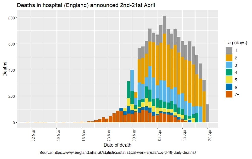 How long does it take for deaths to be reported?