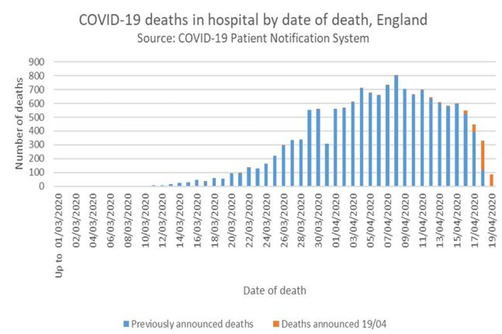 Number of deaths reported in England, aggregated by date of death