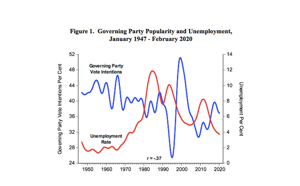 The long view on unemployment and voting